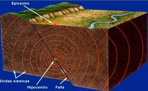 Secuencia de sismos: ¿Existe un enjambre sísmico en la zona central?